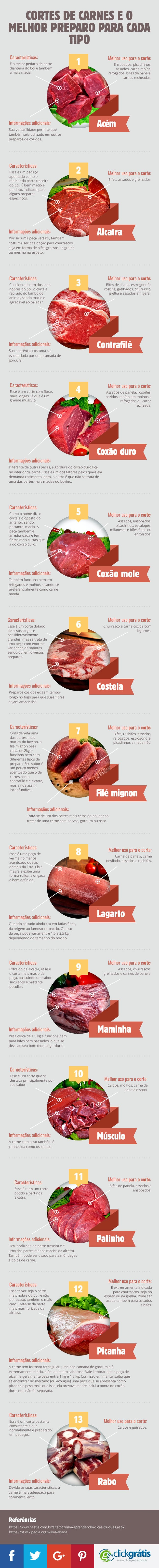 Cortes-de-Carnes