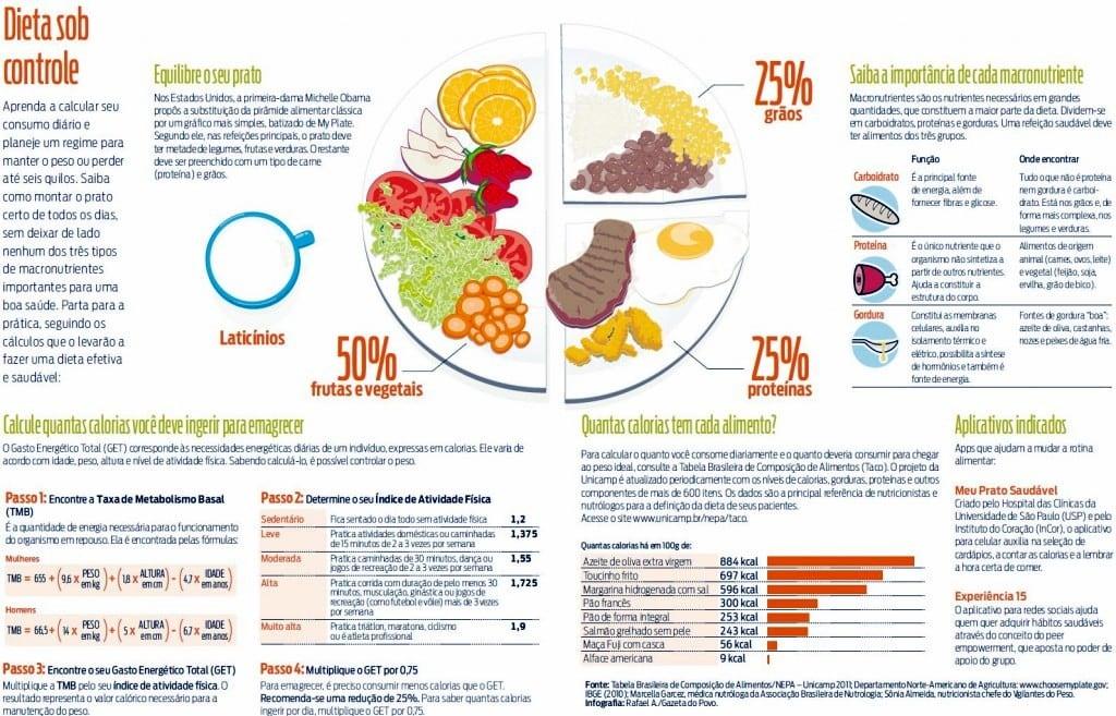 Dieta-Sobre-Controle