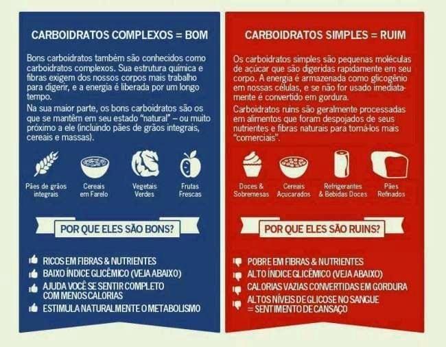 Diferenca-de-Carbohidratos