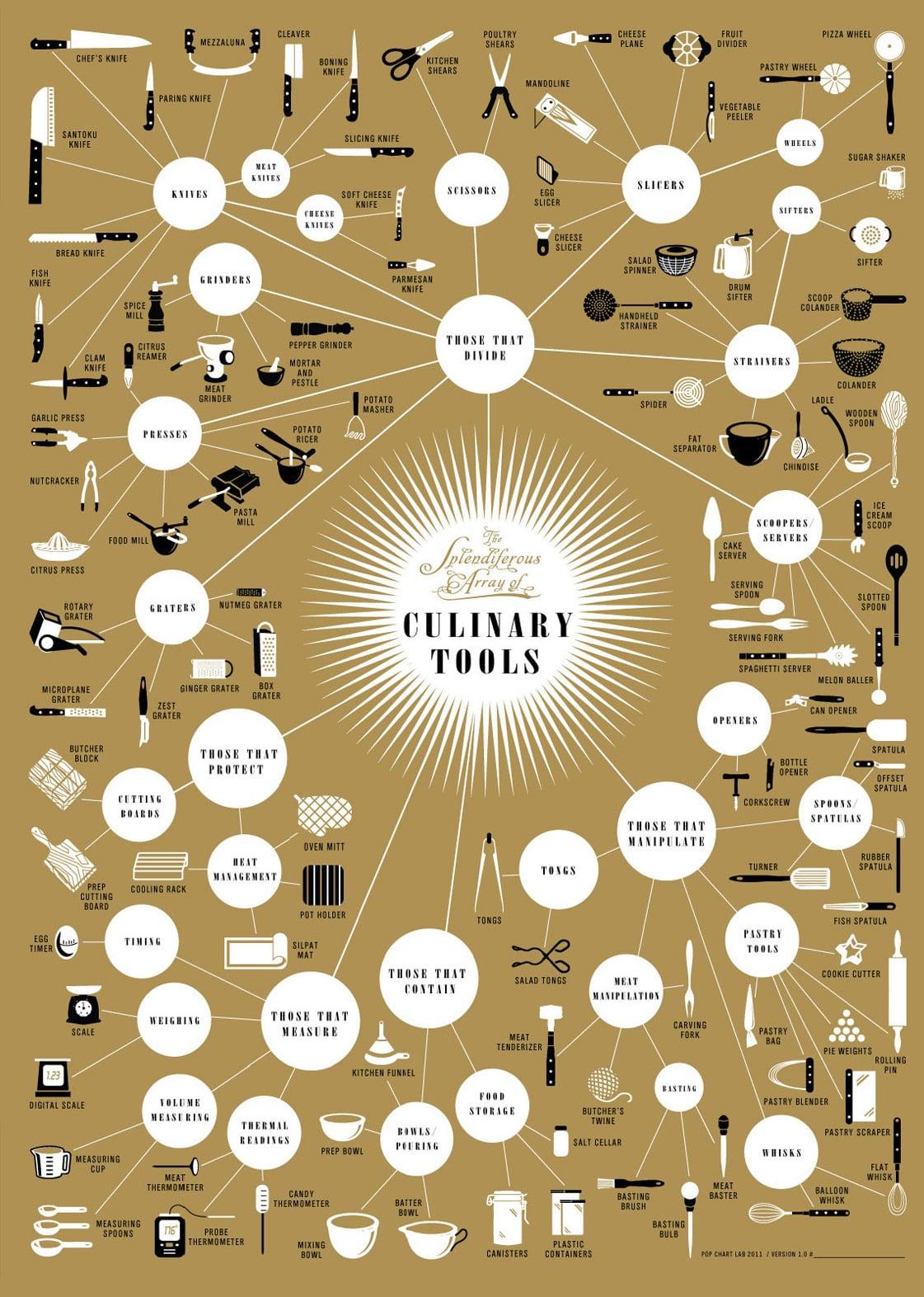 Instrumentos-da-Cozinha.png