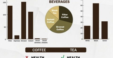 Cafe-Vs-Cha
