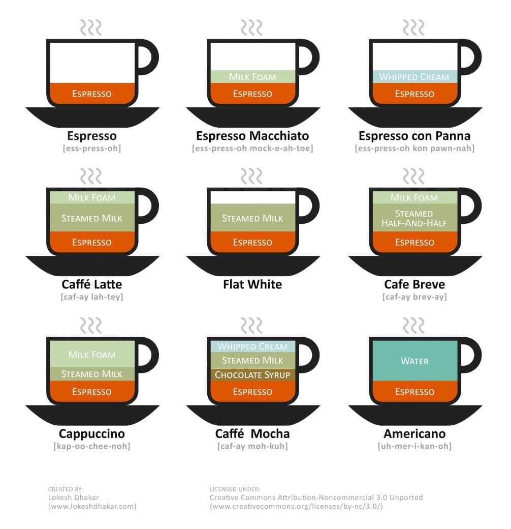 Como-Fazer-Diferentes-Bebidas-com-Cafe