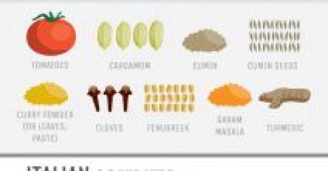 Guia-para-Ingredientes-Aromaticos