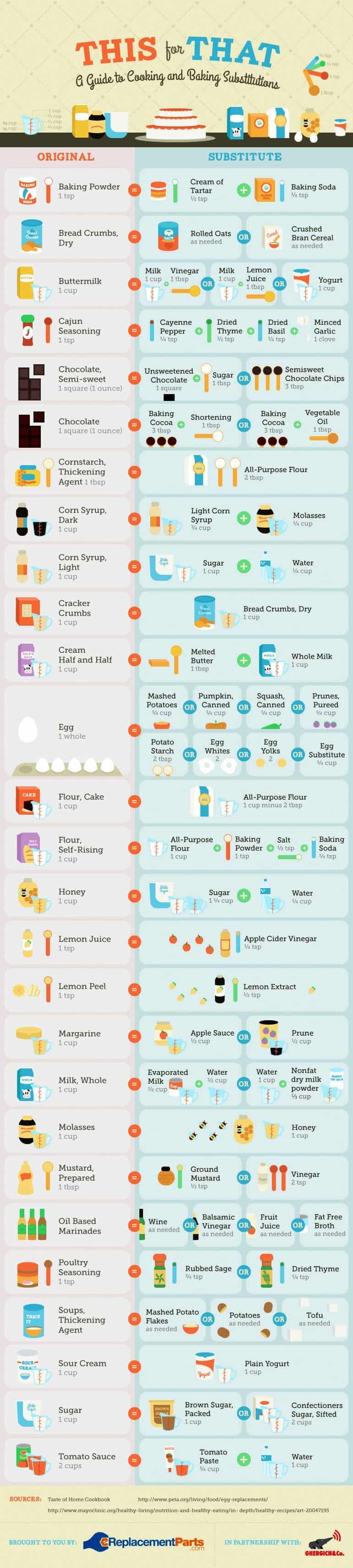 Ingredientes-que-podes-Substituir