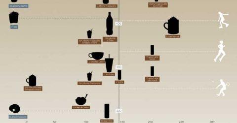 Tabela-das-Calorias-de-Bebidas-com-Cafe