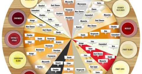 Tabela-de-Combinacoes-de-Vinhos-com-Queijos